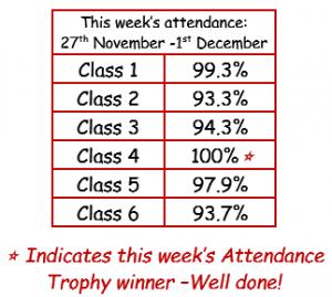 Attendance 27.11.17-01.12.17