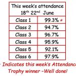 attendance 18-22.06.18